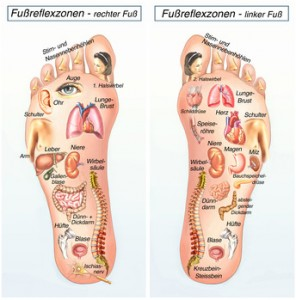 Fußreflexzonen-Massage, Fußsohlen mit den eingezeichneten Reflexzonen der einzelnen Koerperregionen-Organen, rechter Fuß, linker Fuß